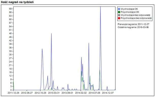Vidicode Arana - przykładowa statystyka