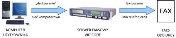 fs-wirtualna drukarka