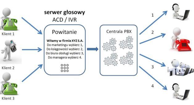 serwer-głosowy-schemat