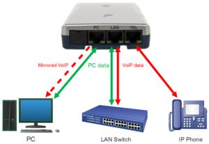 Vidicode Call Recorder VoIP II - tryb pracy LAN